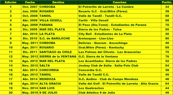 Senior Golf Tours Historial